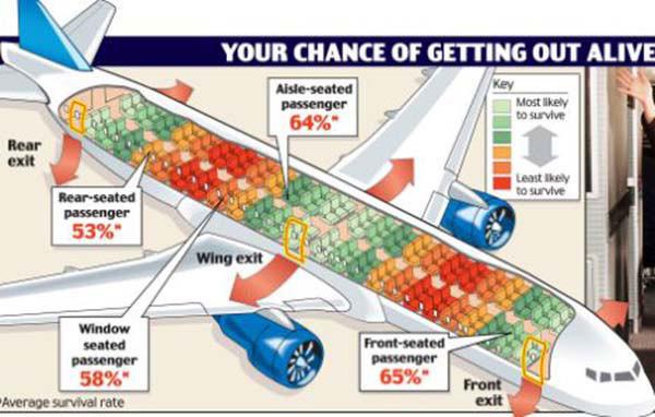 Hướng dẫn chọn vị trí ngồi khi đi máy bay để đảm bảo an toàn tính mạng